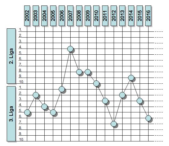 Ligastatistik